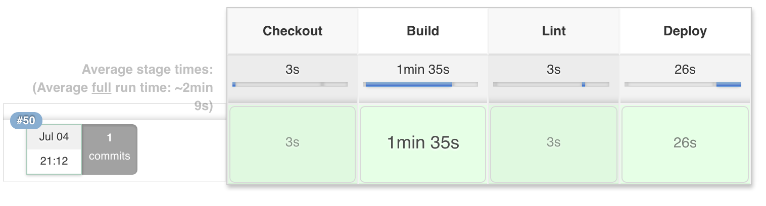 Jenkins build pipeline: checkout, build, lint, and deploy